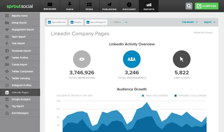 linkedin company page report