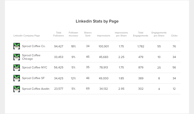 linkedin-report-blog-stats (1)