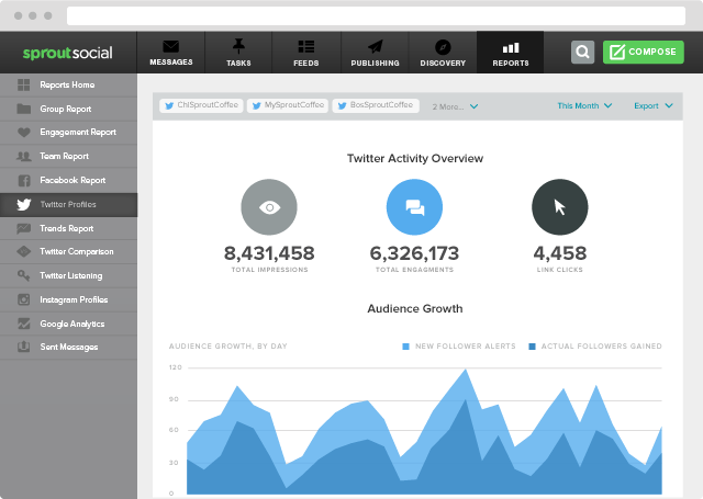 sprout social twitter activity overview