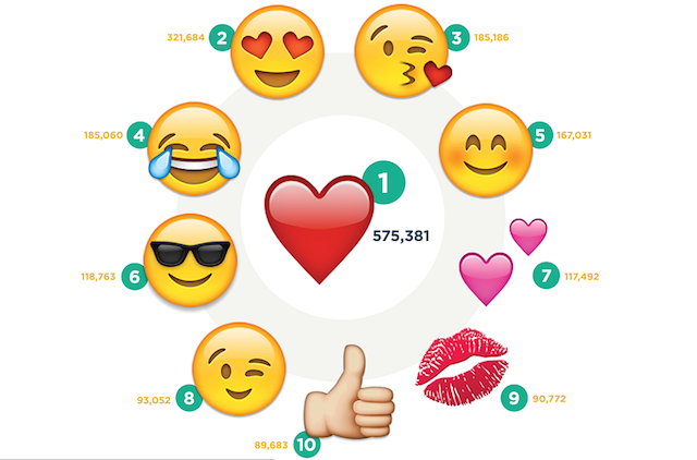 instagram most used emoji  18 Instagram Stats Every Marketer Should Know for 2017 Instagram Most Used Emoji