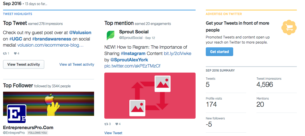 twitter analytics content overview