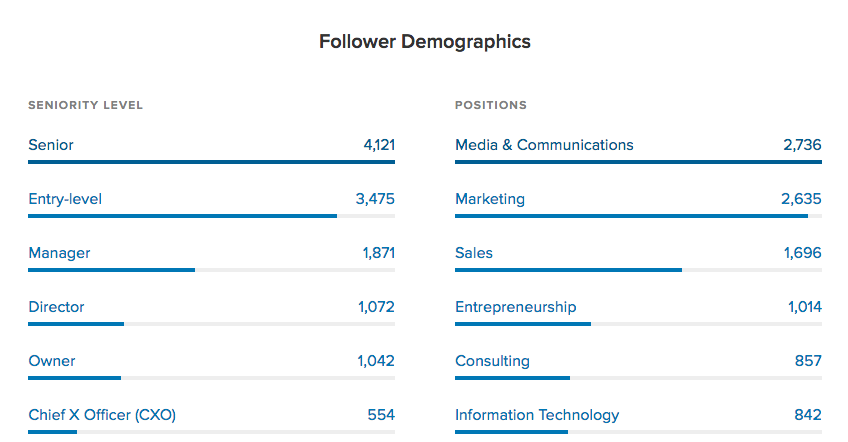 linkedin audience demographics