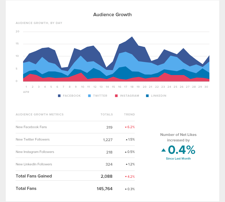group-report-audience-growth