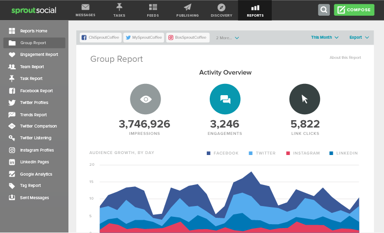 sprout social analytics