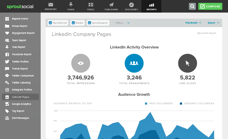 linkedin report overview sprout