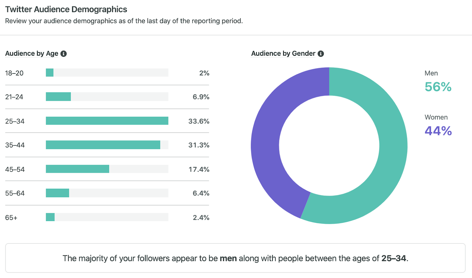 sprout twitter audience demographics