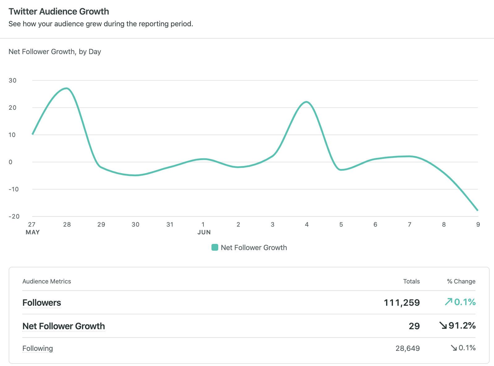 twitter audience growth in sprout