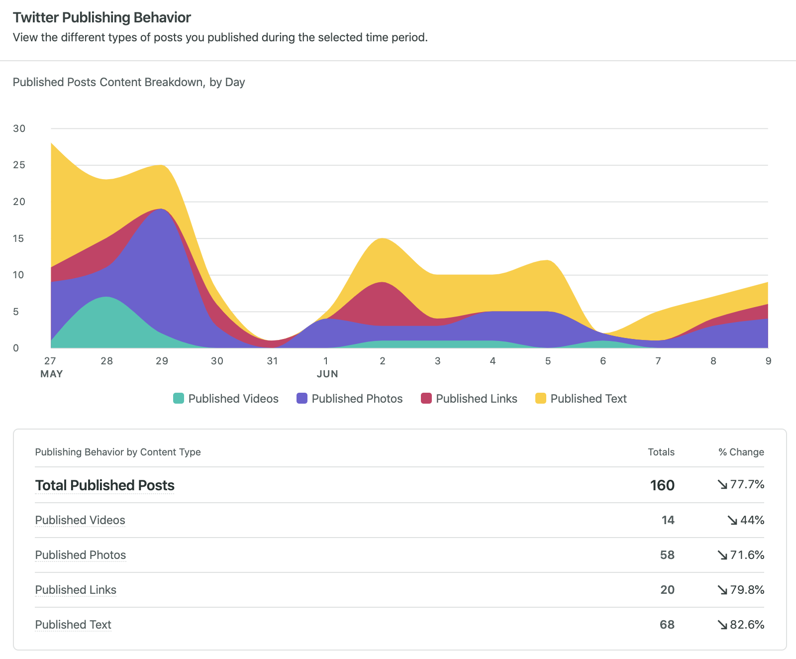 twitter publishing behavior in sprout