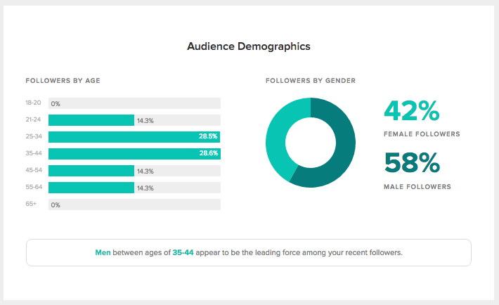audience demographics report sprout social