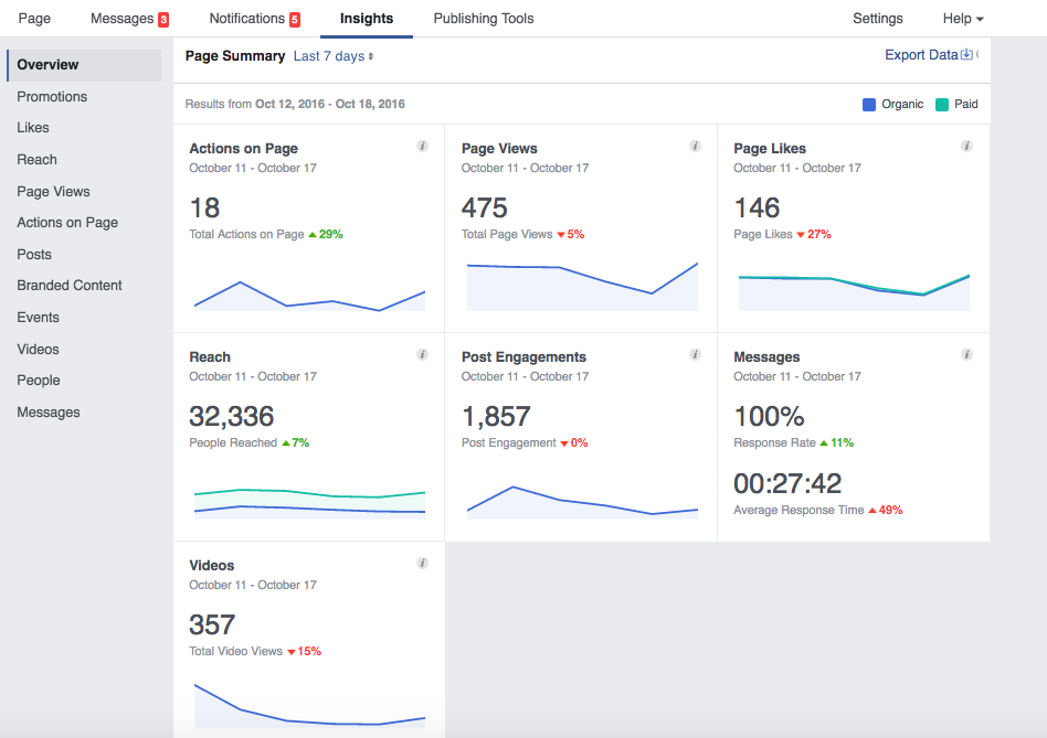 facebook insights overview