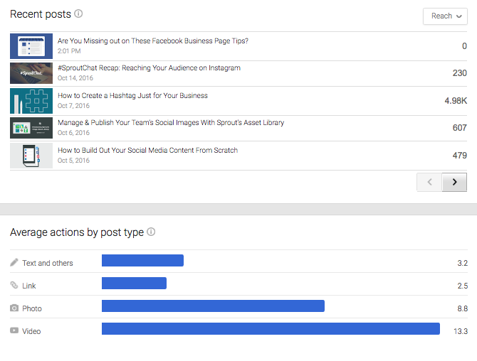 google plus recent posts metrics