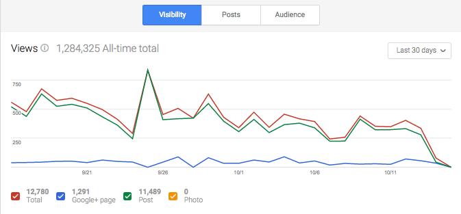 google plus visibility metrics