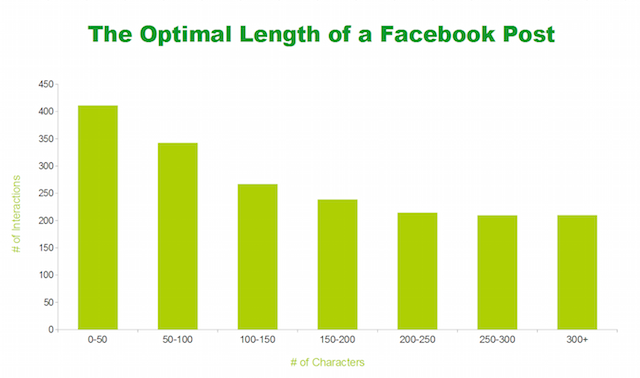 optimal-facebook-post-length