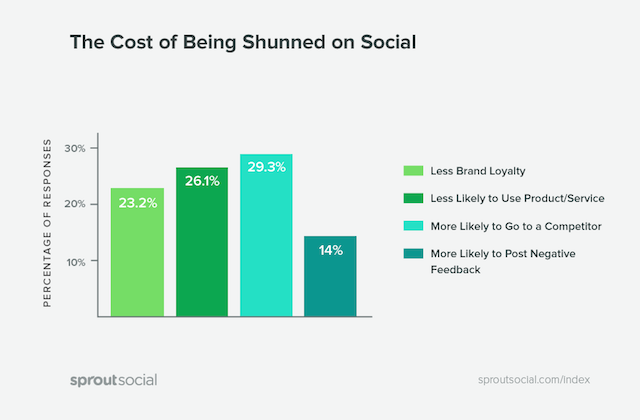 cost of being shunned on social media