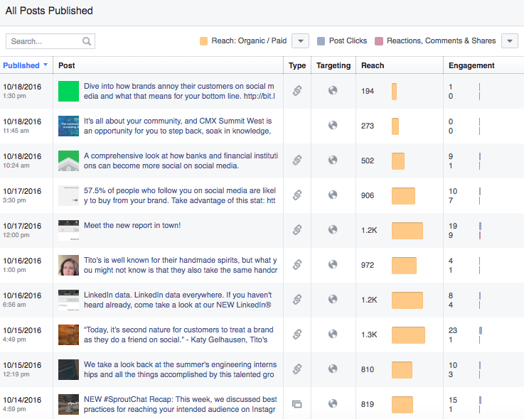 all facebook posts metrics