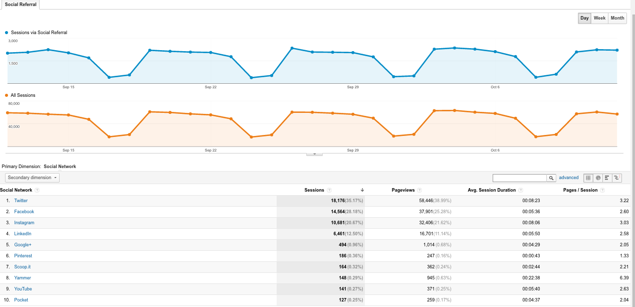 referencias de redes sociales de google analytics