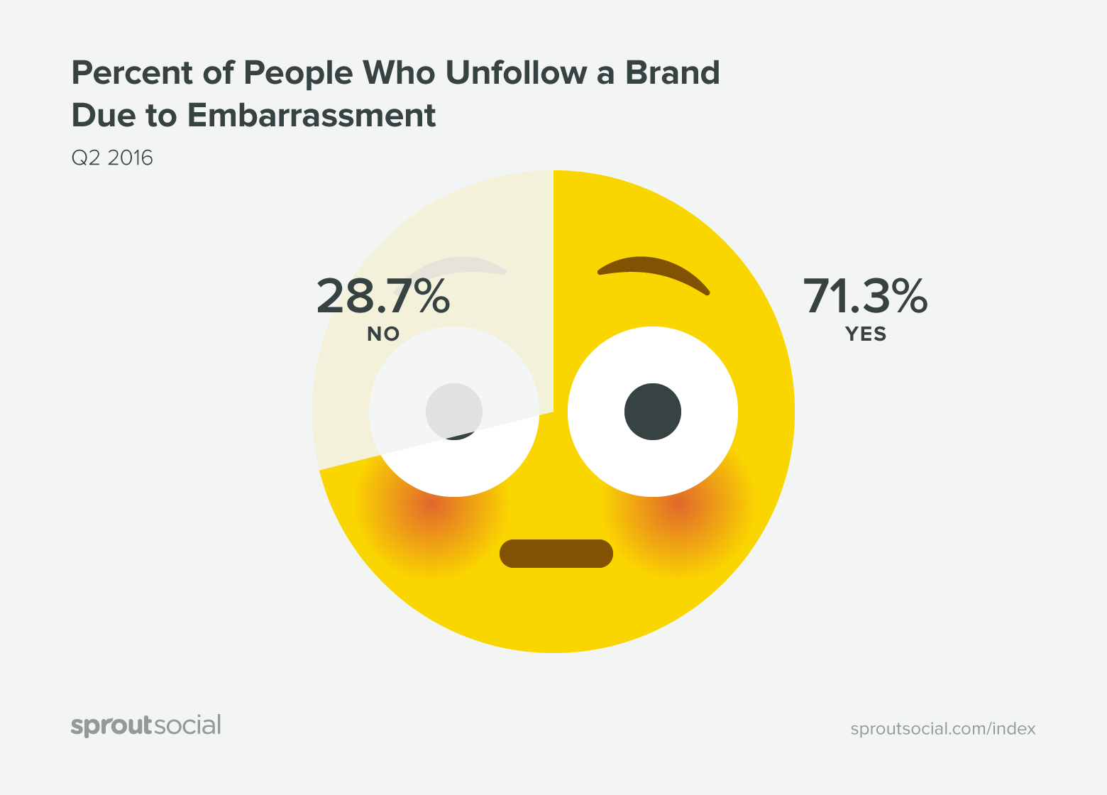 sprout q2 2016 graphic on brand embarrassment
