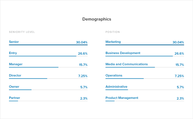 Sprout Social LinkedIn Company Pages Report