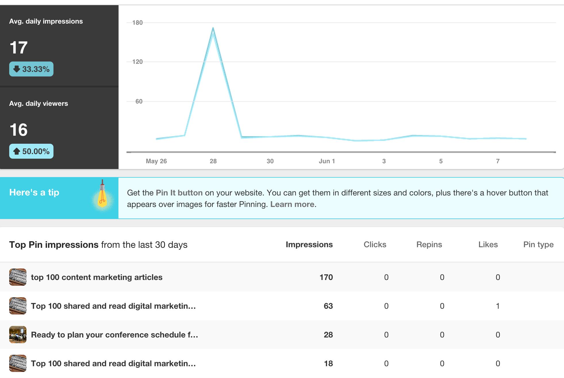 pinterest metrics domain impressions