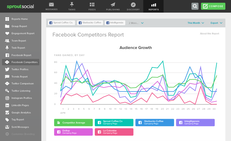 Chart Social Media Competitive Analysis