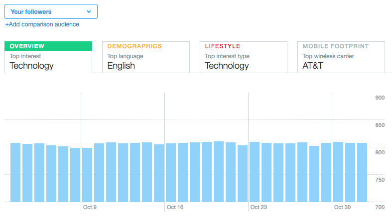 twitter demographics example