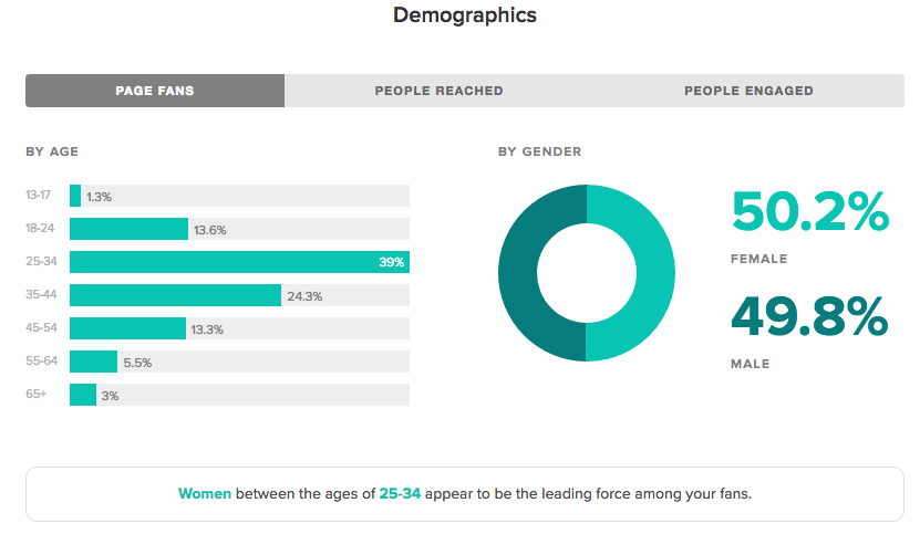 sprout facebook demographics