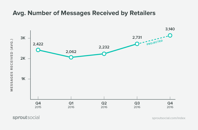 Messages Received By Retailers