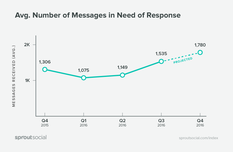 Avg. Number of Messages in Need of Response
