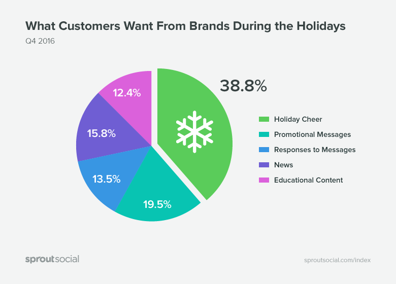 What Customers Want From Brands During the Holidays
