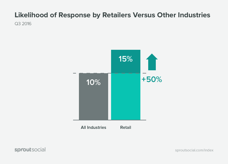Likelihood of Response by Retailers Versus Other Industries