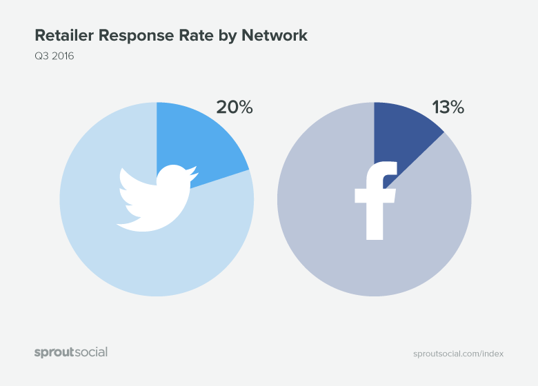 Inbound Messages on Twitter vs. Facebook