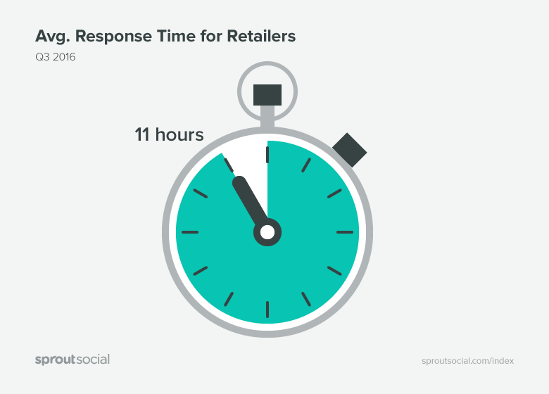 Avg. Response Time for Retailers