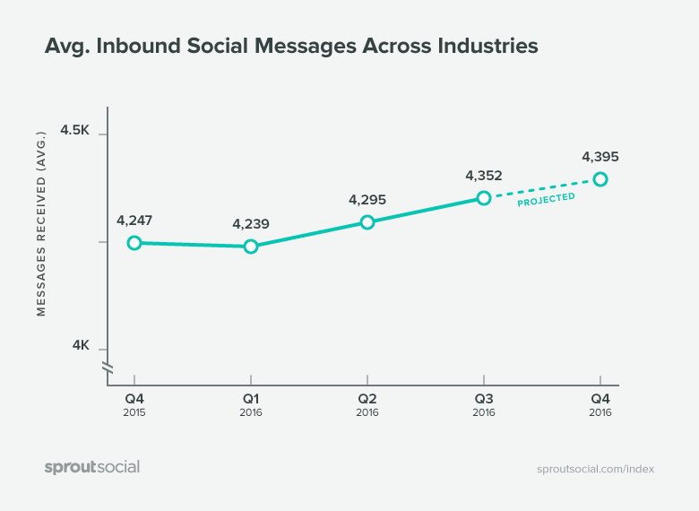 Avg. Inbound Messages Across Industry