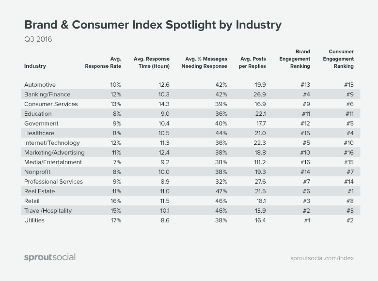 Brand & Consumer Index Spotlight by Industry