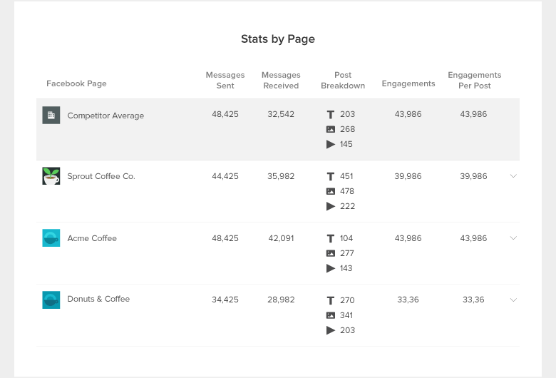 facebook competitor report stats by page