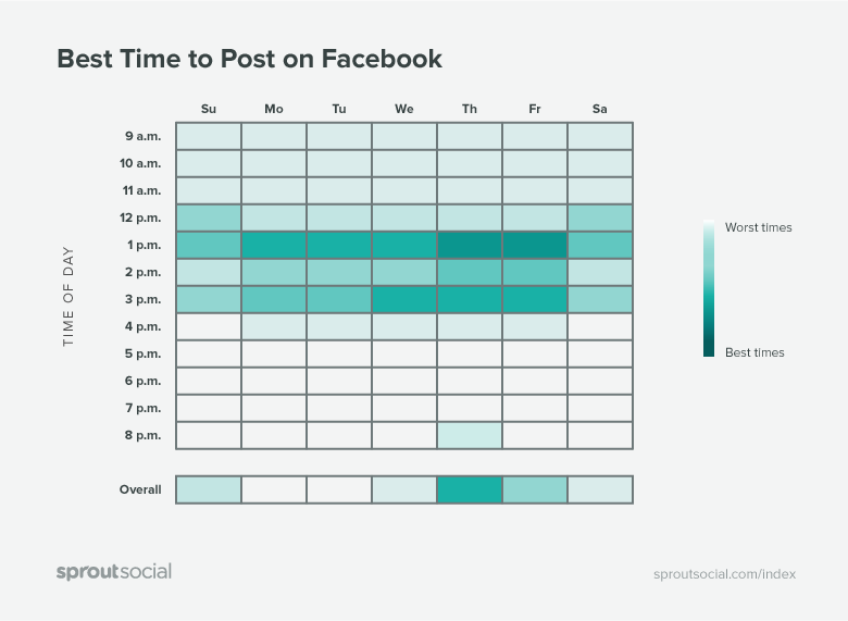 best times to post on facebook graphic