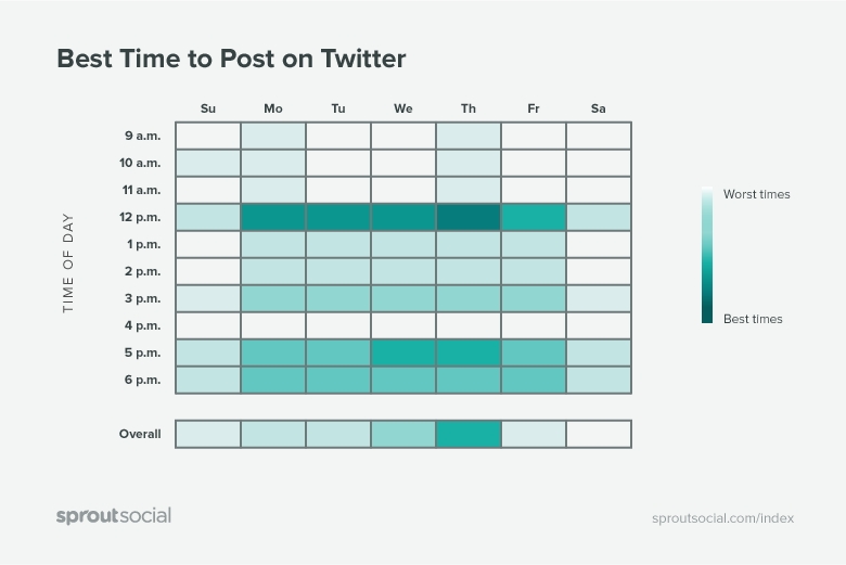 best times to post on twitter graphic