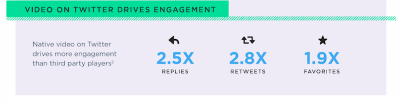 twitter video engagement