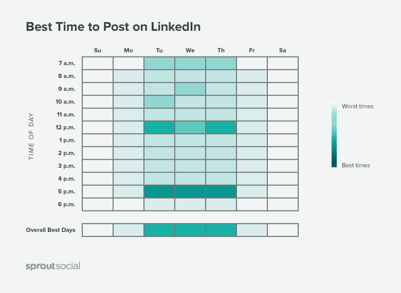 best time to post on linkedin graph