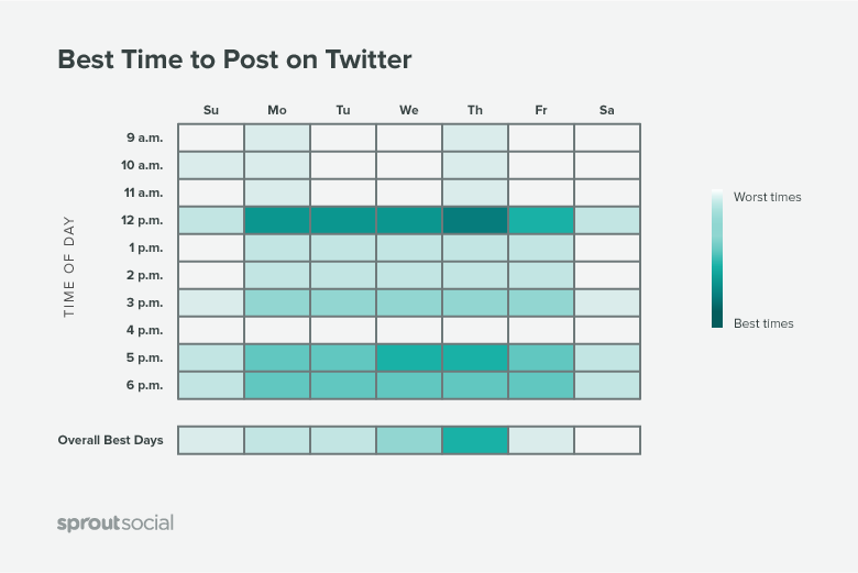 best time to post on twitter graph  4 Steps for Creating a Social Media Calendar 10x best time twitter
