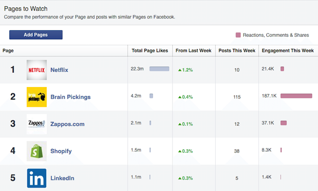 pages to watch feature in Facebook analytics