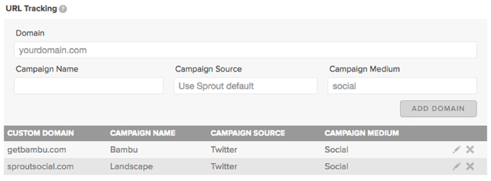 Sprout social url tracking