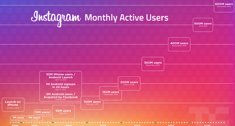 Instagram users tech crunch graphic