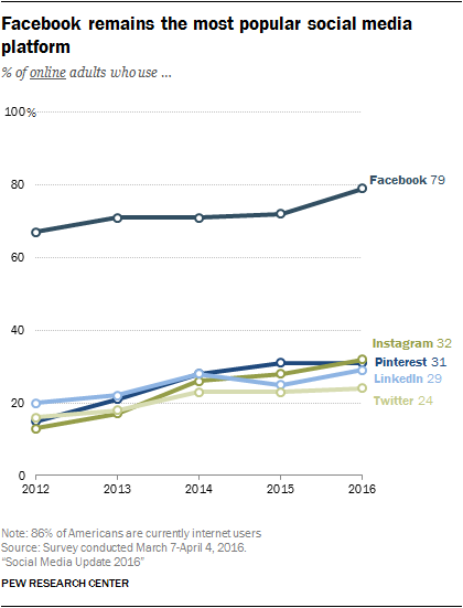 pew research facebook graphic