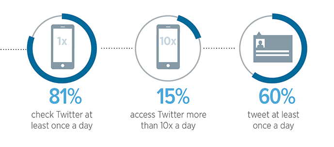 twitter daily usage graphic