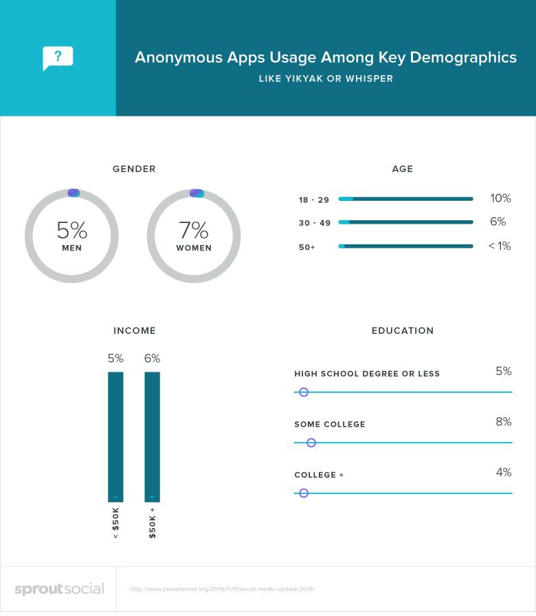 anonymous apps demographics