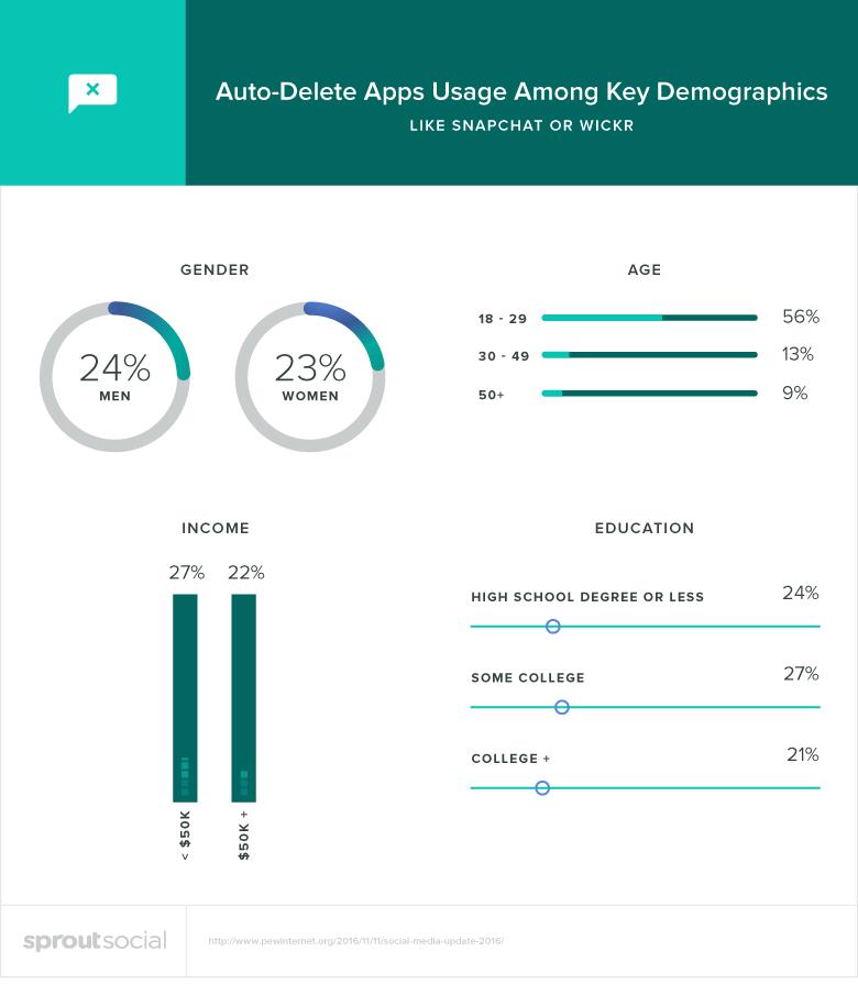 auto-delete apps demographics