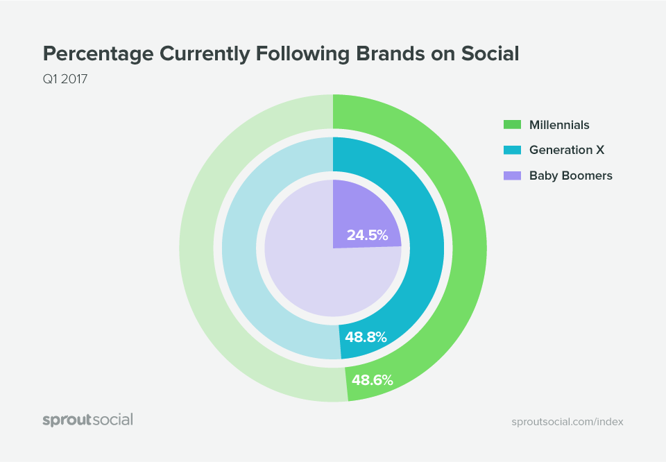 sprout social index 2017 generations following brands on social