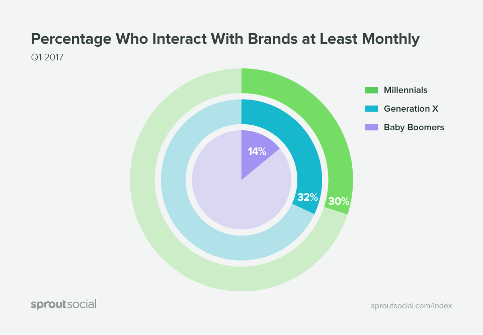 percentage interacting with brands sprout q1 2017 index graphic