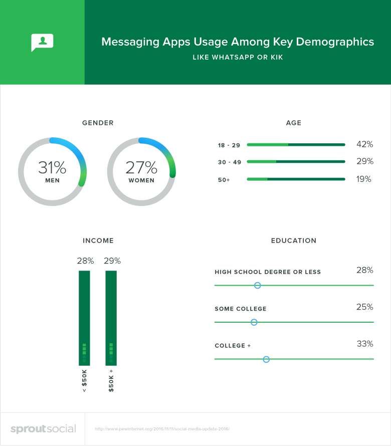 messaging apps demographics